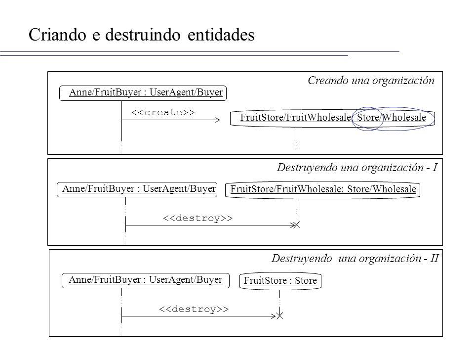 Criando e destruindo entidades Anne/FruitBuyer : UserAgent/Buyer >............ Creando una organización Anne/FruitBuyer : UserAgent/Buyer >...........
