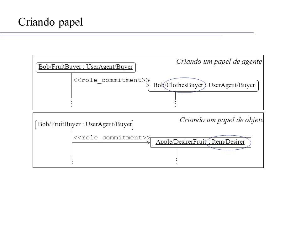 Criando papel Bob/FruitBuyer : UserAgent/Buyer Bob/ClothesBuyer : UserAgent/Buyer >............ Bob/FruitBuyer : UserAgent/Buyer Apple/DesirerFruit :