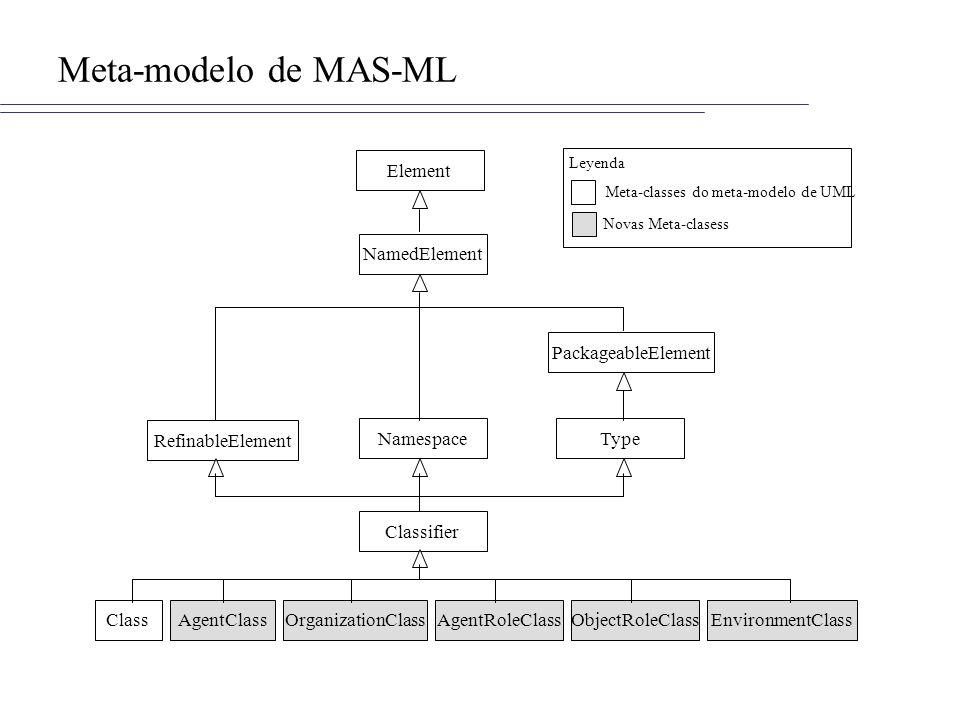 Meta-modelo de MAS-ML Element NamedElement PackageableElement TypeNamespace RefinableElement Classifier ClassAgentClassOrganizationClassAgentRoleClassObjectRoleClassEnvironmentClass Meta-classes do meta-modelo de UML Novas Meta-clasess Leyenda