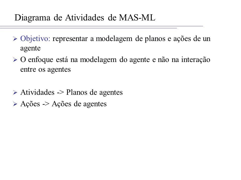 Diagrama de Atividades de MAS-ML Objetivo: representar a modelagem de planos e ações de un agente O enfoque está na modelagem do agente e não na interação entre os agentes Atividades -> Planos de agentes Ações -> Ações de agentes