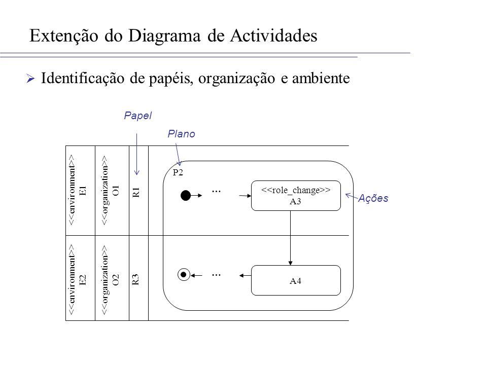 Identificação de papéis, organização e ambiente Extenção do Diagrama de Actividades > A3 A4 … … > E1 > E2 > O2 > O1 R3 R1 P2 Plano Ações Papel