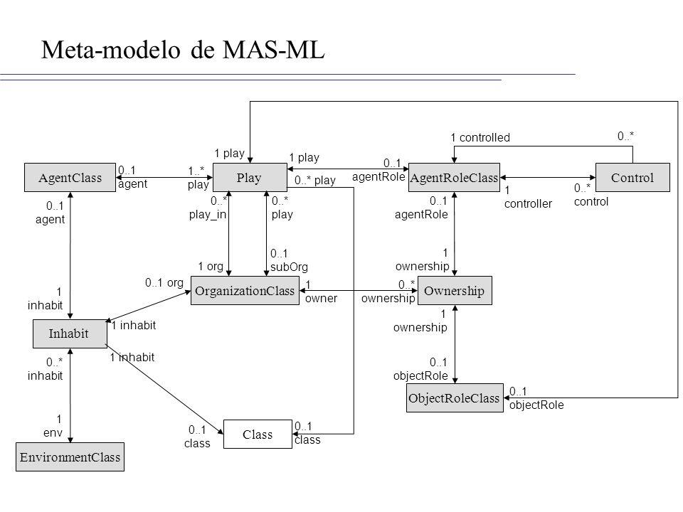 Meta-modelo de MAS-ML AgentClass OrganizationClass AgentRoleClass EnvironmentClass Class ObjectRoleClass Ownership Inhabit ControlPlay 0..1 agent 1..* play 0..1 agent 1 inhabit 1 env 0..* inhabit 0..1 org 1 inhabit 0..1 class 0..* play_in 1 org 0..* play 0..1 subOrg 1 owner 0..* ownership 1 play 0..* play 0..1 agentRole 0..1 class 0..1 objectRole 1 ownership 0..1 objectRole 1 ownership 0..1 agentRole 1 controlled 0..* 1 controller 0..* control
