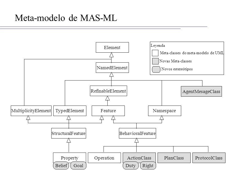 MAS-ML MAS-ML modela os aspectos estruturais e dinâmicos descritos no TAO –Aspectos estruturais: entidades, propriedades e relacionamentos –Aspectos dinâmicos: interação entre as entidades e execuções internas Diagramas estáticos: classes, organizações e papéis Diagrama dinâmico: seqüência e atividades
