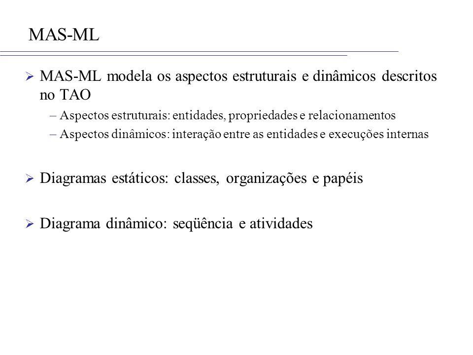 Elementos dos diagramas de seqüência Novos dezenhos para representar as entidades dos SMA Novas definições para as entidades dos SMA org/role/org/env : OrganizationClass/AgentRoleClass/OrganizationClass/EnvironmentClass obj/role/org/env : Class/ObjectRoleClass/OrganizationClass/EnvironmentClass agent/role/org/env : AgentClass/AgentRoleClass/OrganizationClass/EnvironmentClass env : EnvironmentClass Entidad activaEntidad pasiva Objeto Agente Organización Entorno : RoleClass Role