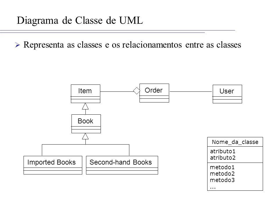 Diagrama de Classe de UML Representa as classes e os relacionamentos entre as classes Second-hand BooksImported Books Item Book Order User Nome_da_classe atributo1 atributo2 metodo1 metodo2 metodo3...