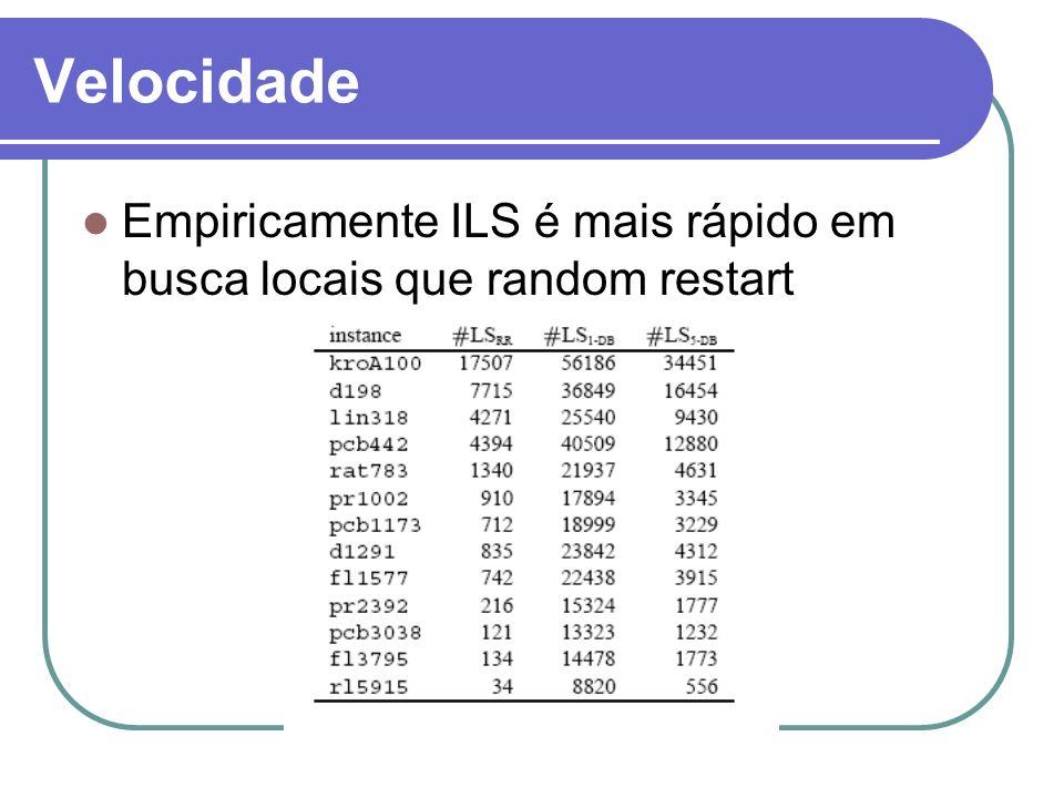 Velocidade Empiricamente ILS é mais rápido em busca locais que random restart