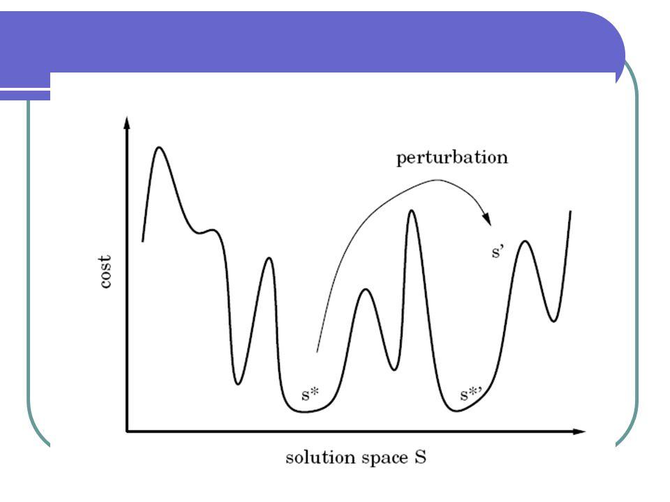 Componentes do ILS: GeraSolucaoInicial: BuscaLocal: Retorna uma solução melhorada Perturbacao: Modifica a solução corrente guiando a uma solução intermediária CriterioAceitacao: Decide de qual solução a próxima perturbação será aplicada