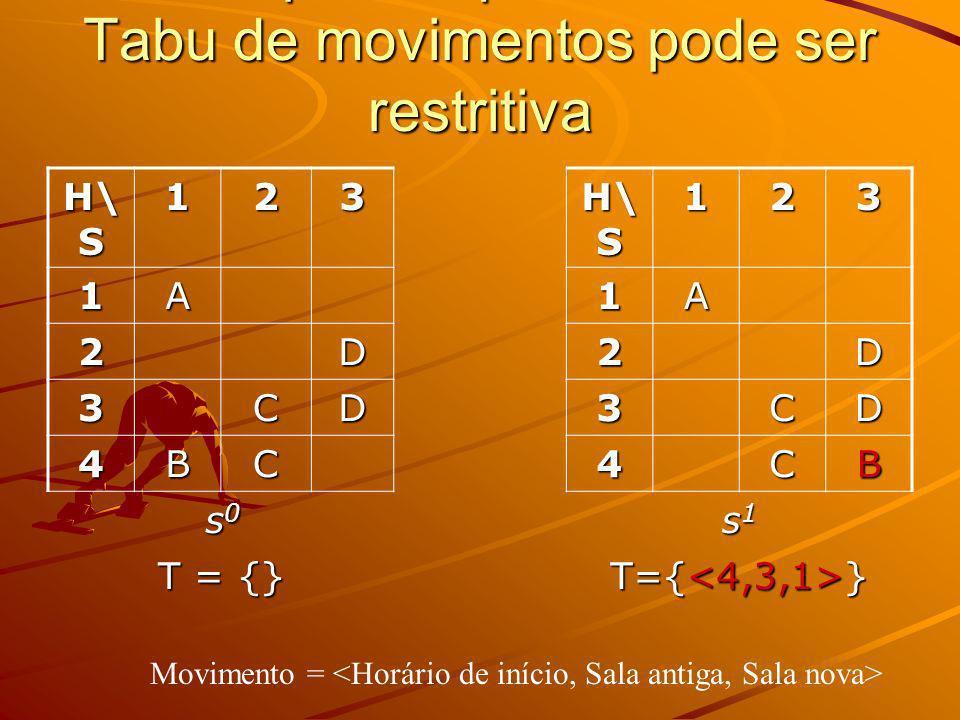Exemplo de que uma Lista Tabu de movimentos pode ser restritiva H\ S 123 123 1A1A 2D2D 3CD3CD 4BC4CB s0s0s0s0 s1s1s1s1 T = {} Movimento =