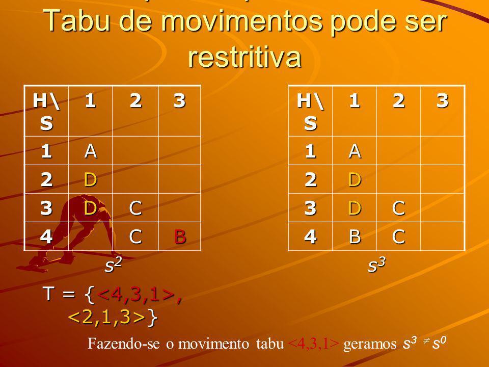 Exemplo de que uma Lista Tabu de movimentos pode ser restritiva H\ S 123 123 1A1A 2D2D 3DC3DC 4CB4BC s2s2s2s2 s3s3s3s3 T = {, } Fazendo-se o movimento