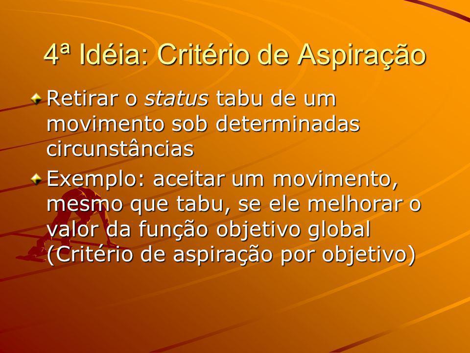 4ª Idéia: Critério de Aspiração Retirar o status tabu de um movimento sob determinadas circunstâncias Exemplo: aceitar um movimento, mesmo que tabu, s