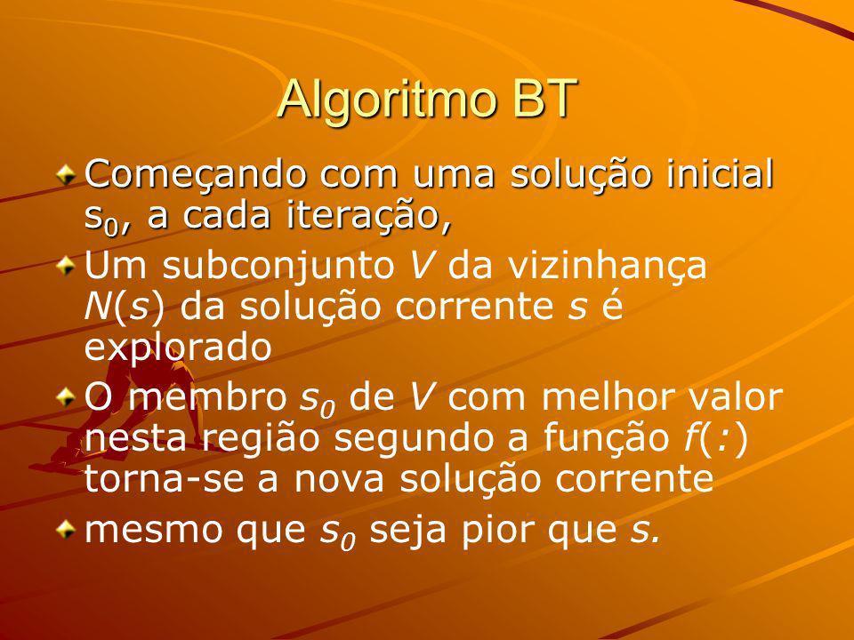 Algoritmo BT Começando com uma solução inicial s 0, a cada iteração, Um subconjunto V da vizinhança N(s) da solução corrente s é explorado O membro s