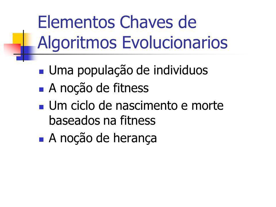 Elementos Chaves de Algoritmos Evolucionarios Uma população de individuos A noção de fitness Um ciclo de nascimento e morte baseados na fitness A noçã