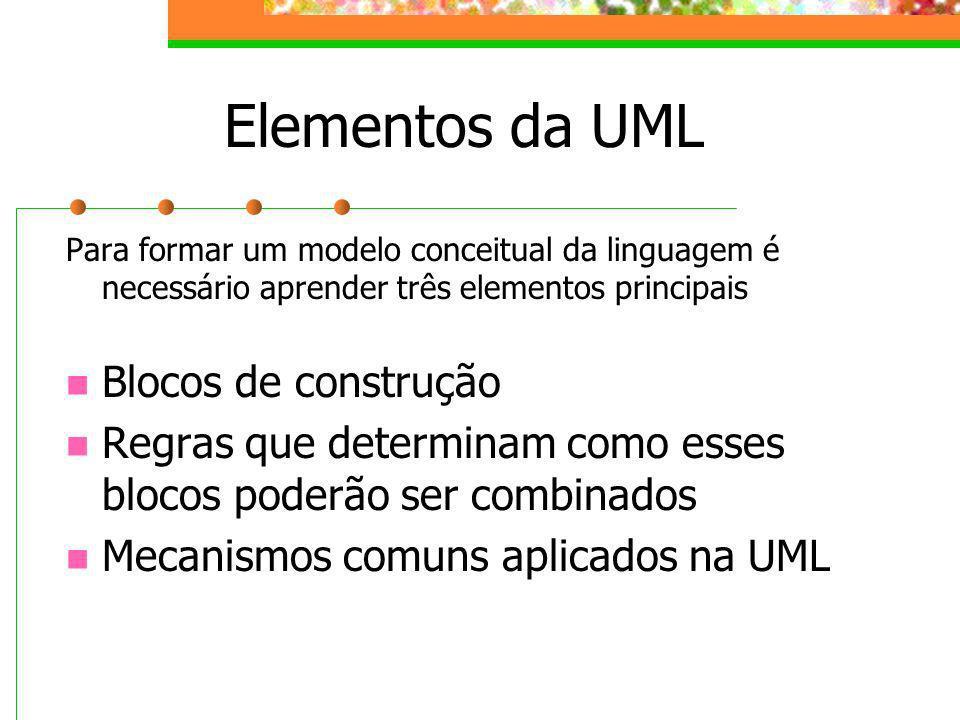Elementos da UML Para formar um modelo conceitual da linguagem é necessário aprender três elementos principais Blocos de construção Regras que determi