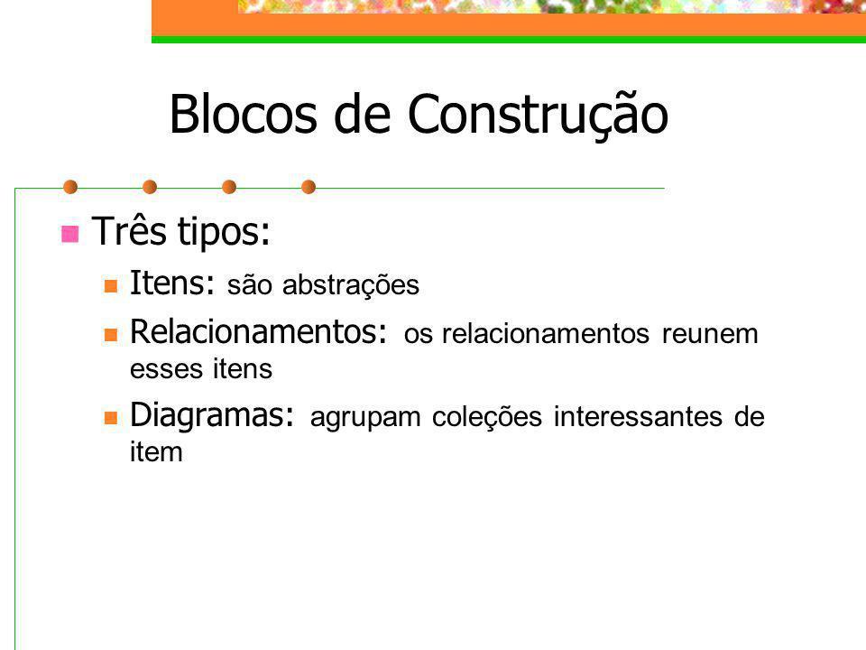 Blocos de Construção Três tipos: Itens: são abstrações Relacionamentos: os relacionamentos reunem esses itens Diagramas: agrupam coleções interessante