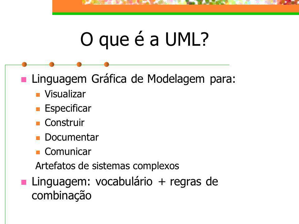 O que é a UML? Linguagem Gráfica de Modelagem para: Visualizar Especificar Construir Documentar Comunicar Artefatos de sistemas complexos Linguagem: v