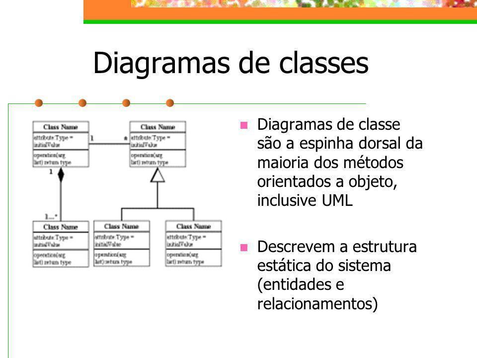 Diagramas de classes Diagramas de classe são a espinha dorsal da maioria dos métodos orientados a objeto, inclusive UML Descrevem a estrutura estática