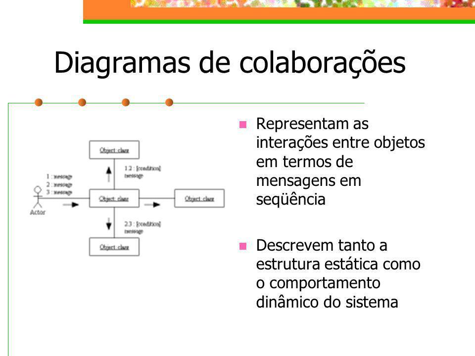 Diagramas de colaborações Representam as interações entre objetos em termos de mensagens em seqüência Descrevem tanto a estrutura estática como o comp