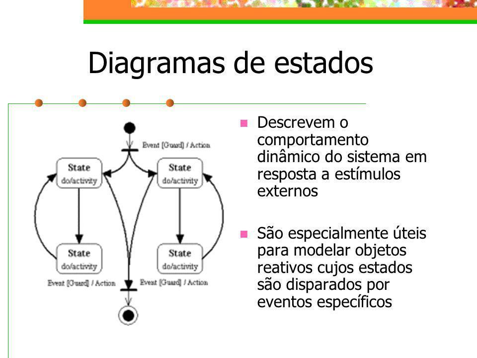 Diagramas de estados Descrevem o comportamento dinâmico do sistema em resposta a estímulos externos São especialmente úteis para modelar objetos reati