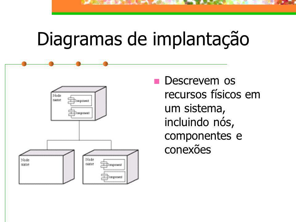 Diagramas de implantação Descrevem os recursos físicos em um sistema, incluindo nós, componentes e conexões