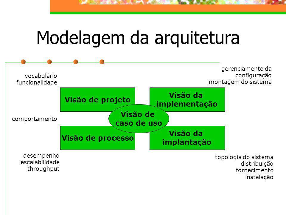 Modelagem da arquitetura Visão de projeto Visão da implantação Visão de processo Visão da implementação Visão de caso de uso vocabulário funcionalidad