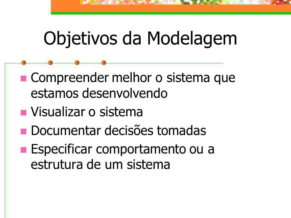Objetivos da Modelagem Compreender melhor o sistema que estamos desenvolvendo Visualizar o sistema Documentar decisões tomadas Especificar comportamen