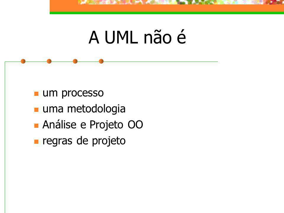 A UML não é um processo uma metodologia Análise e Projeto OO regras de projeto