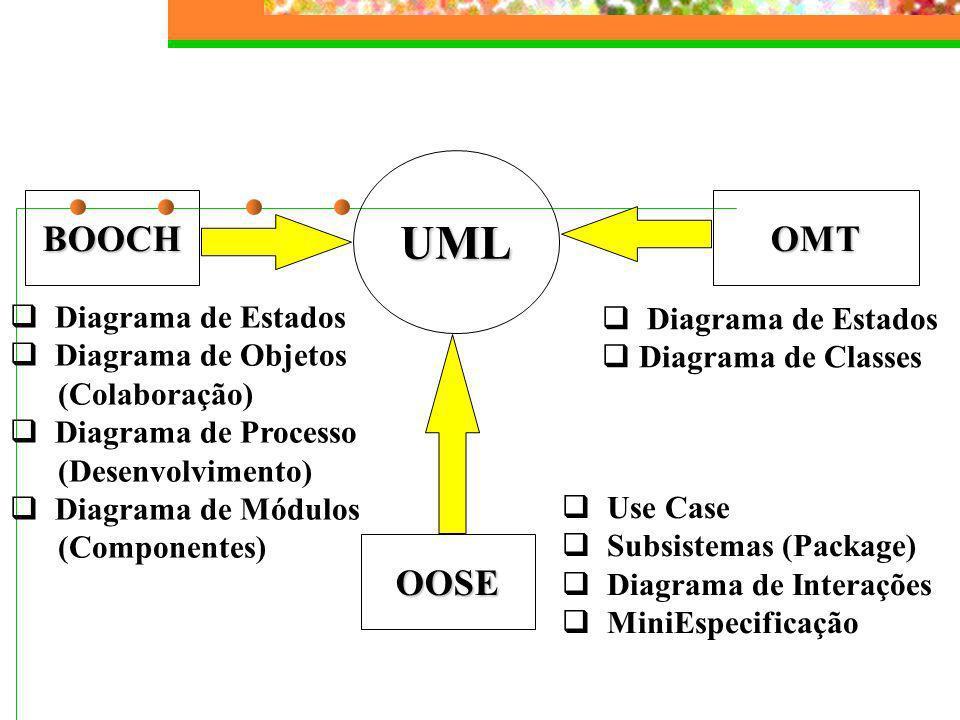 Origem e Evolução da UML Unified Method 0.8 Unificação I (Out95) Booch93 OMT-2 Outros métodos Booch91 OMT-1 OOSE Fragmentação UML 1.0 Parceiros da UML Padronização (Jan97) UML 1.1 Industrialização (Set97) UML 0.9 & 0.91 Unificação II (Out96)
