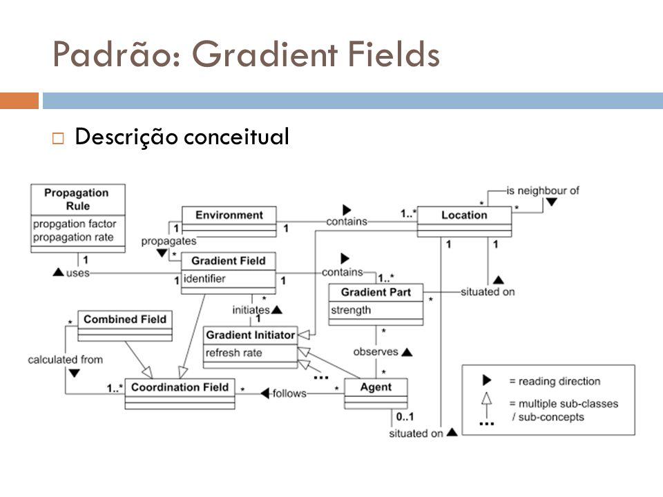 Padrão: Gradient Fields Características: Ciclo de feedback Quando um dado gradiente é modificado, agentes e outros emissores de gradientes podem reagir a essa mudança mudando suas informações Agentes simples – Ambiente Complexo Abordagem gulosa