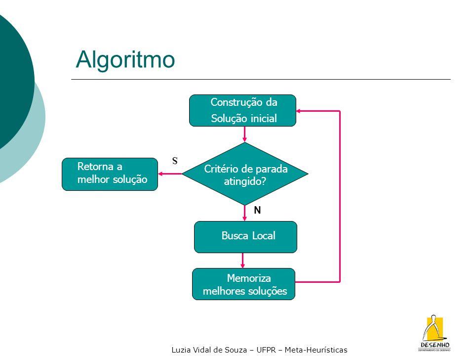 Luzia Vidal de Souza – UFPR – Meta-Heurísticas Algoritmo Memoriza melhores soluções Critério de parada atingido? Retorna a melhor solução Construção d