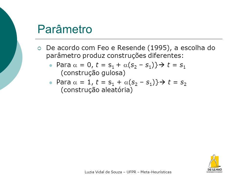 Luzia Vidal de Souza – UFPR – Meta-Heurísticas Parâmetro De acordo com Feo e Resende (1995), a escolha do parâmetro produz construções diferentes: Par