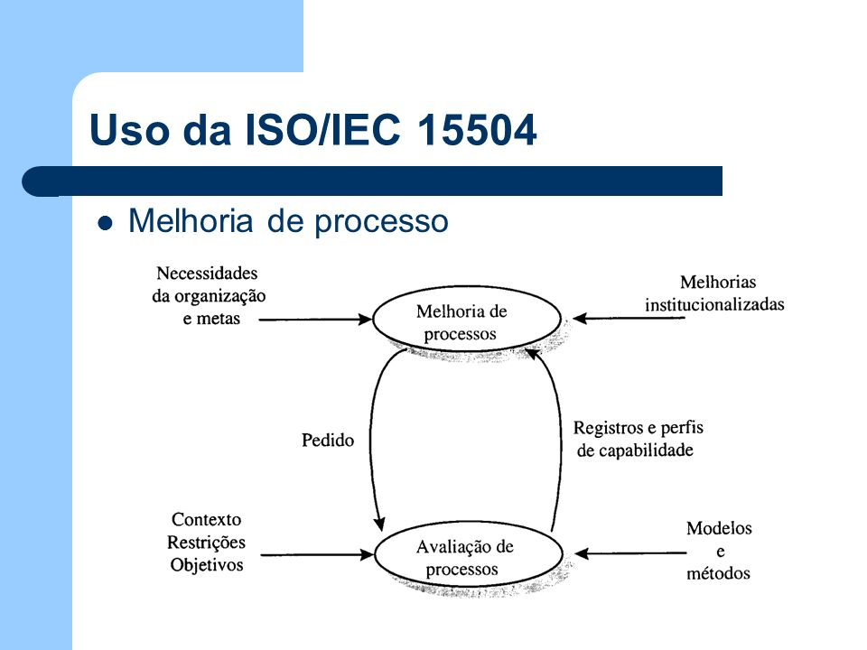 Uso da ISO/IEC 15504 Melhoria de processo