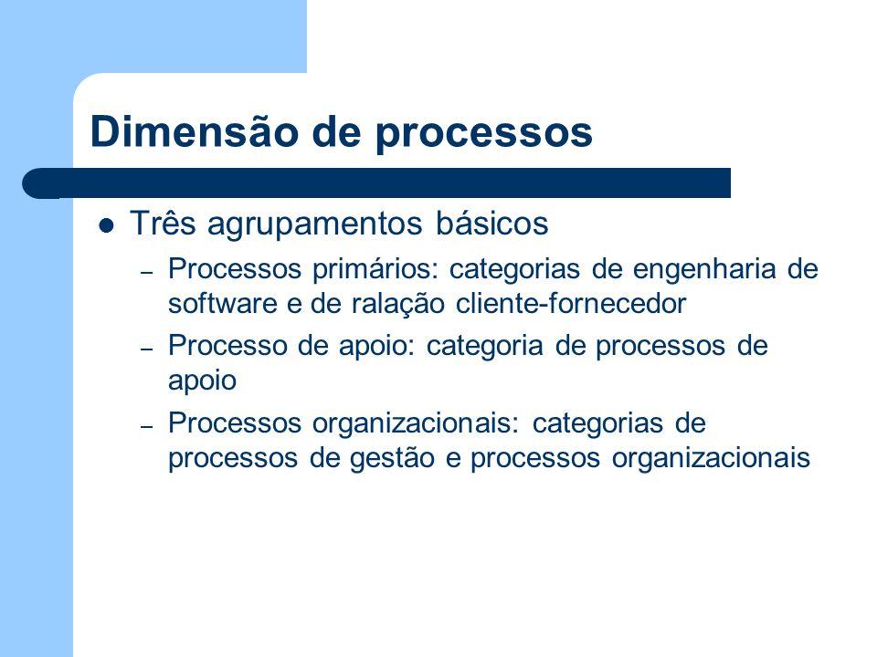 Dimensão de processos Três agrupamentos básicos – Processos primários: categorias de engenharia de software e de ralação cliente-fornecedor – Processo