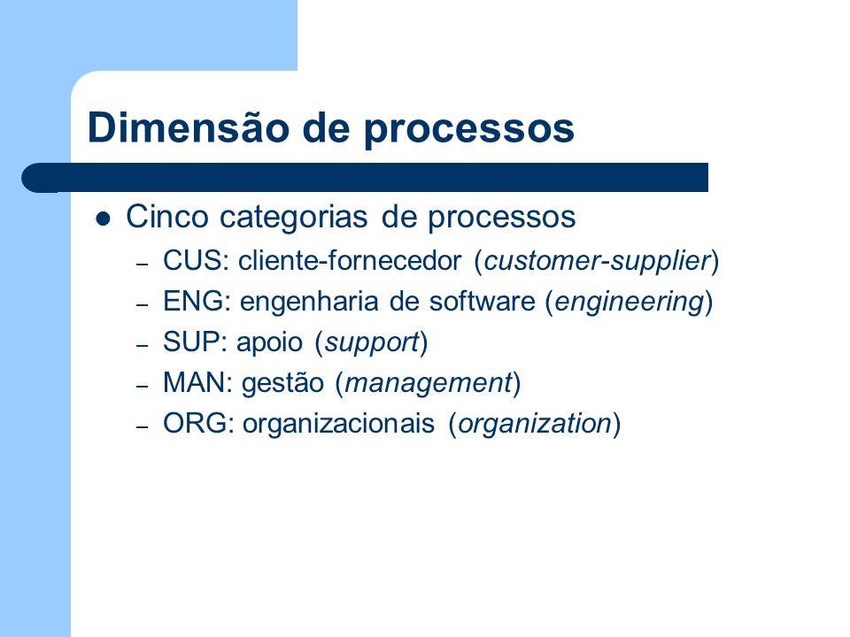 Dimensão de processos Cinco categorias de processos – CUS: cliente-fornecedor (customer-supplier) – ENG: engenharia de software (engineering) – SUP: a