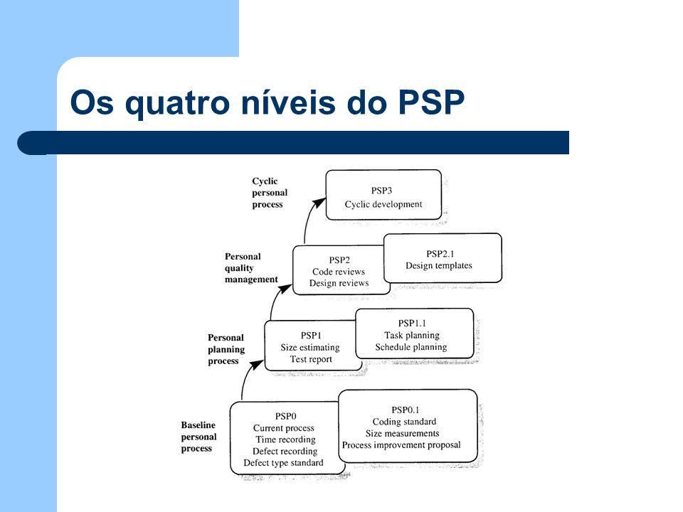 Os quatro níveis do PSP