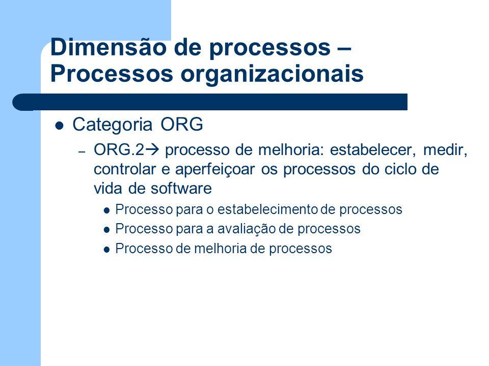 Dimensão de processos – Processos organizacionais Categoria ORG – ORG.2 processo de melhoria: estabelecer, medir, controlar e aperfeiçoar os processos