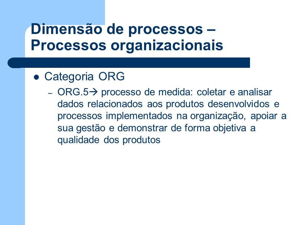 Dimensão de processos – Processos organizacionais Categoria ORG – ORG.5 processo de medida: coletar e analisar dados relacionados aos produtos desenvo