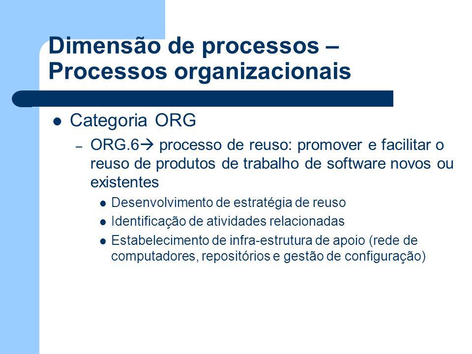 Dimensão de processos – Processos organizacionais Categoria ORG – ORG.6 processo de reuso: promover e facilitar o reuso de produtos de trabalho de sof