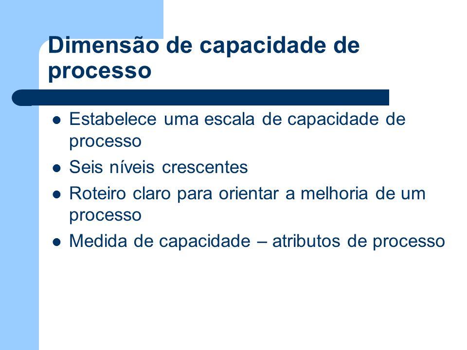 Dimensão de capacidade de processo Estabelece uma escala de capacidade de processo Seis níveis crescentes Roteiro claro para orientar a melhoria de um