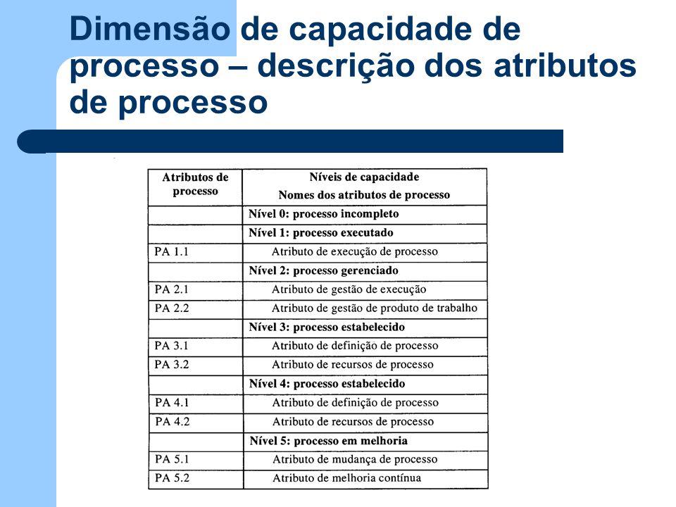Dimensão de capacidade de processo – descrição dos atributos de processo