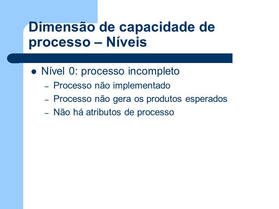 Dimensão de capacidade de processo – Níveis Nível 0: processo incompleto – Processo não implementado – Processo não gera os produtos esperados – Não h