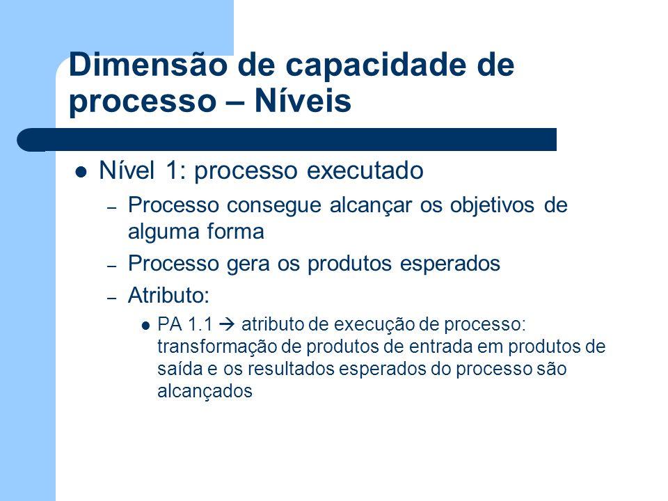 Dimensão de capacidade de processo – Níveis Nível 1: processo executado – Processo consegue alcançar os objetivos de alguma forma – Processo gera os p