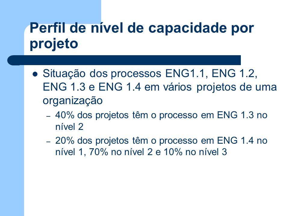 Situação dos processos ENG1.1, ENG 1.2, ENG 1.3 e ENG 1.4 em vários projetos de uma organização – 40% dos projetos têm o processo em ENG 1.3 no nível