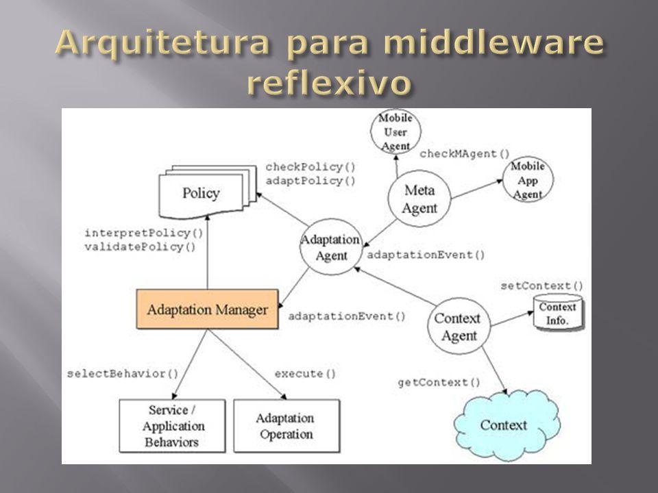 Abordagem reflexiva Componente de Serviço Descritor Meta-Serviço Gerência Adaptação Meta-Agente Agente de Adaptação e de Contexto Agente Meta-Service