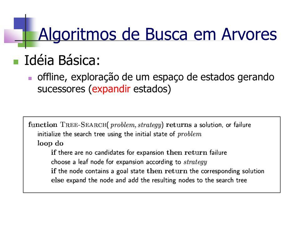 Algoritmos de Busca em Arvores Idéia Básica: offline, exploração de um espaço de estados gerando sucessores (expandir estados)