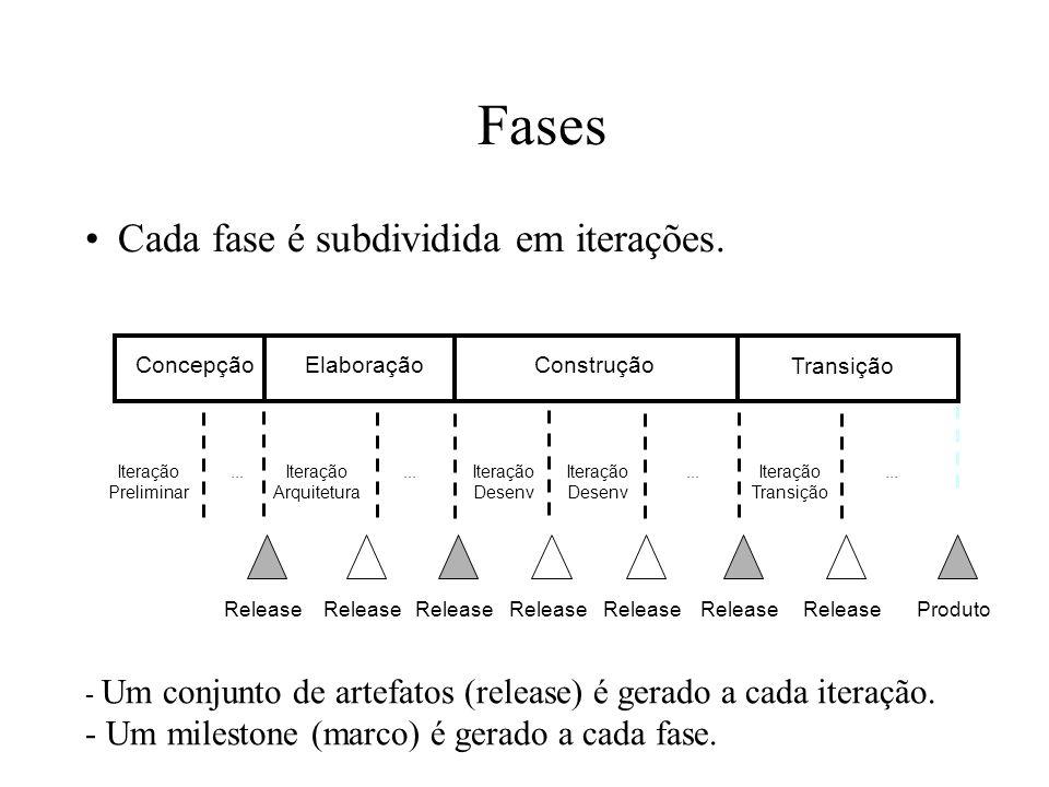 Fases Cada fase é subdividida em iterações. - Um conjunto de artefatos (release) é gerado a cada iteração. - Um milestone (marco) é gerado a cada fase