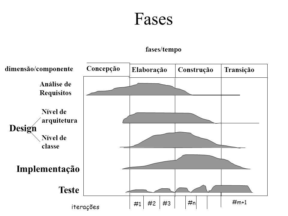 Elaboração Concepção ConstruçãoTransição Análise de Requisitos Nível de arquitetura Nível de classe Implementação Teste Design fases/tempo dimensão/co