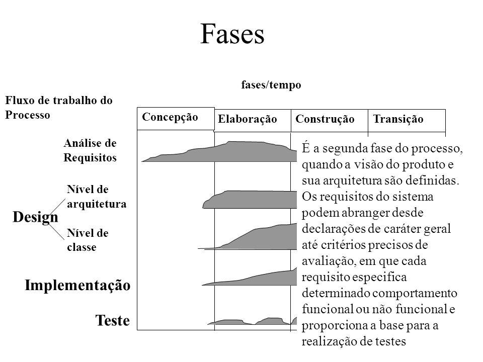 Elaboração Concepção ConstruçãoTransição Análise de Requisitos Nível de arquitetura Nível de classe Implementação Teste Design fases/tempo Fluxo de tr