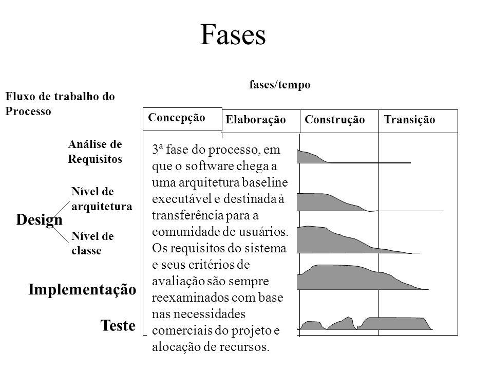 fases/tempo Elaboração Concepção ConstruçãoTransição Análise de Requisitos Nível de arquitetura Nível de classe Implementação Teste Design Fluxo de tr