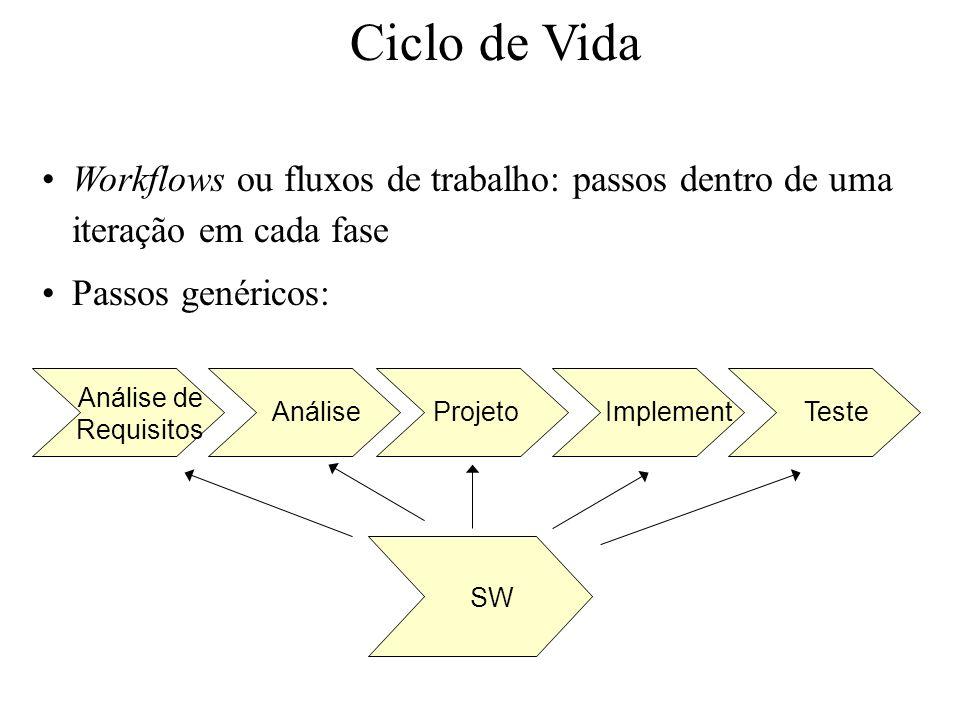 Ciclo de Vida Workflows ou fluxos de trabalho: passos dentro de uma iteração em cada fase Passos genéricos: Análise de Requisitos AnáliseProjetoImplem