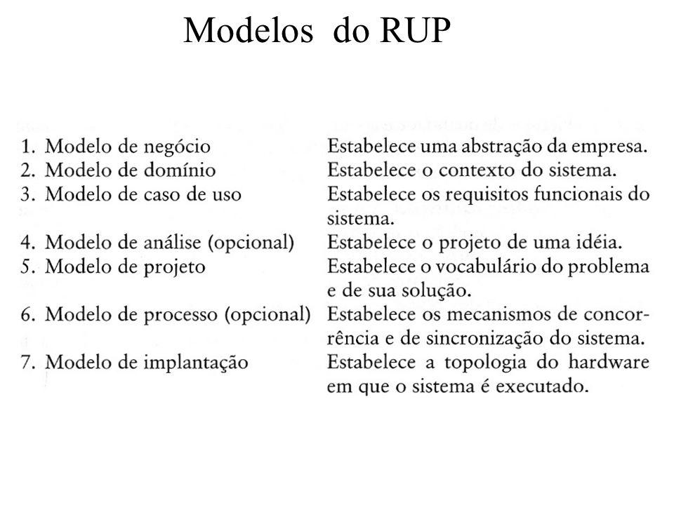 Modelos do RUP